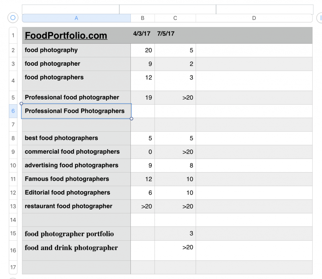 Prifessional food photography standings
